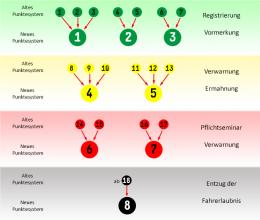 Neue Punktesystem Flensburg